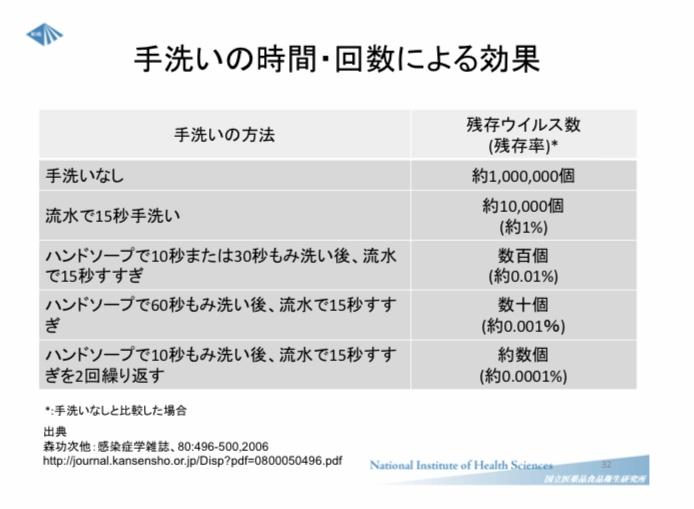 滋賀の整体院HOPE-手洗いの時間・回数