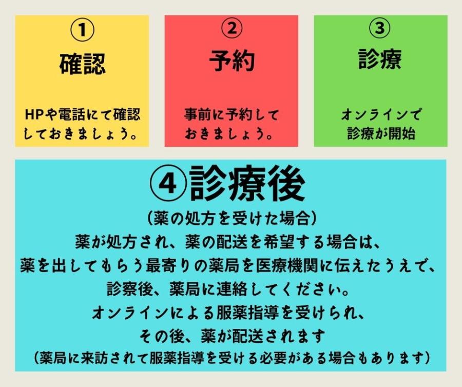 滋賀県守山市オンライン診療の流れ